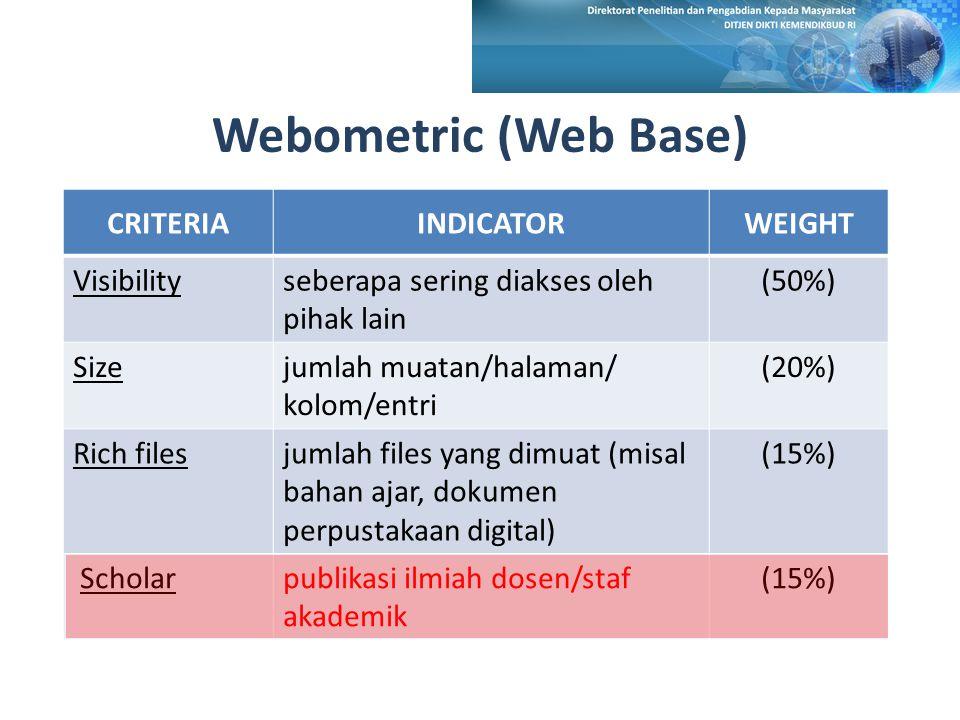 Webometric (Web Base) CRITERIAINDICATORWEIGHT Visibilityseberapa sering diakses oleh pihak lain (50%) Sizejumlah muatan/halaman/ kolom/entri (20%) Rich filesjumlah files yang dimuat (misal bahan ajar, dokumen perpustakaan digital) (15%) Scholarpublikasi ilmiah dosen/staf akademik (15%)