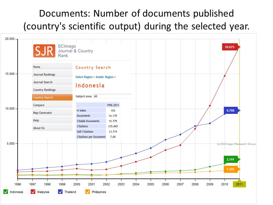 Documents: Number of documents published (country s scientific output) during the selected year.