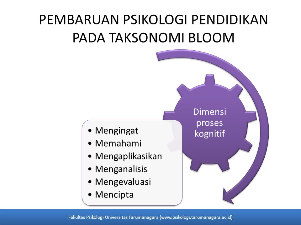 PEMBARUAN PSIKOLOGI PENDIDIKAN PADA TAKSONOMI BLOOM Dimensi proses kognitif •Mengingat •Memahami •Mengaplikasikan •Menganalisis •Mengevaluasi •Mencipt