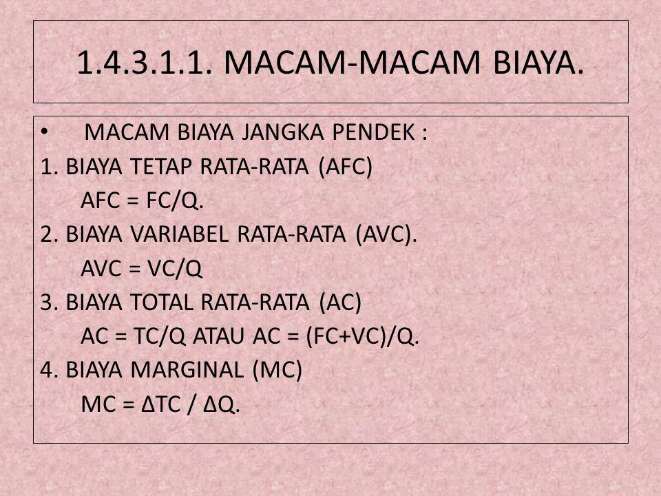 1.4.3.1.1. MACAM-MACAM BIAYA. • MACAM BIAYA JANGKA PENDEK : 1. BIAYA TETAP RATA-RATA (AFC) AFC = FC/Q. 2. BIAYA VARIABEL RATA-RATA (AVC). AVC = VC/Q 3