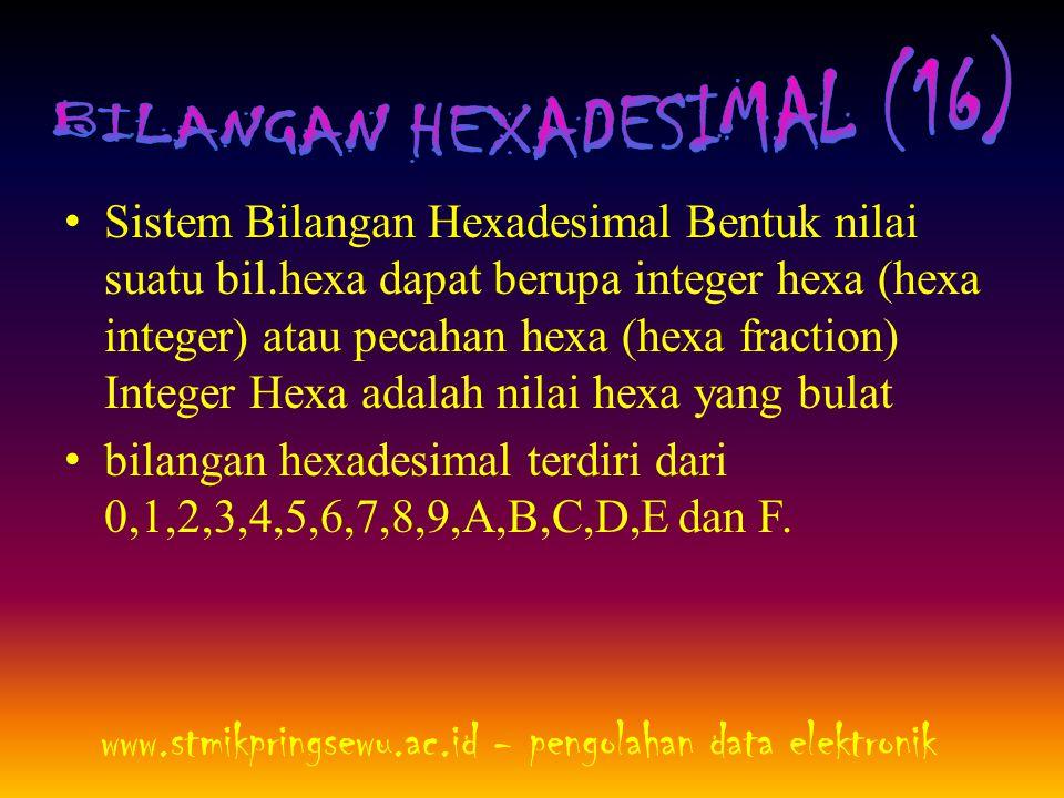 • Sistem Bilangan Hexadesimal Bentuk nilai suatu bil.hexa dapat berupa integer hexa (hexa integer) atau pecahan hexa (hexa fraction) Integer Hexa adal