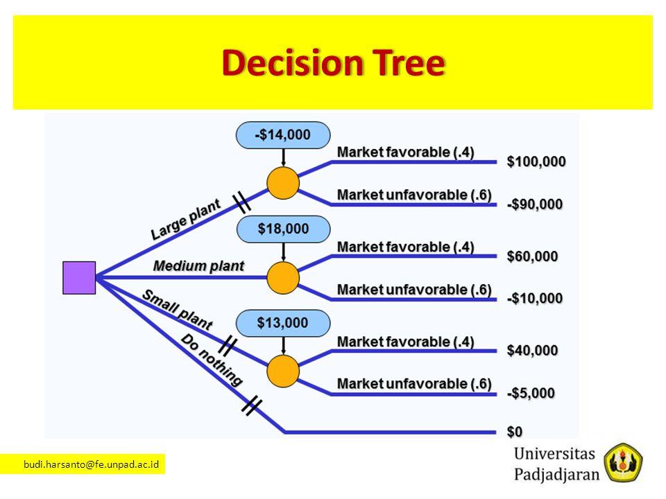 budi.harsanto@fe.unpad.ac.id Decision TreeDecision Tree
