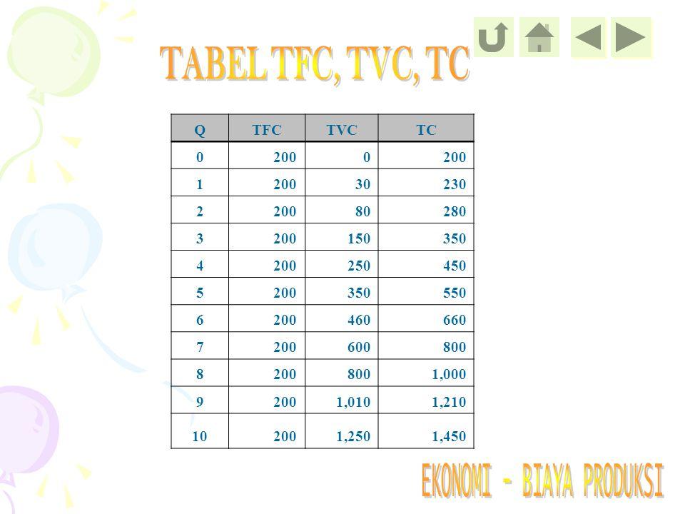 QTFCTVCTC 0 2000 1 30 230 2 200 80 280 3 200 150 350 4 200 250 450 5 200 350 550 6 200 460 660 7 200 600 800 8 200 800 1,000 9 200 1,010 1,210 10 200 1,250 1,450