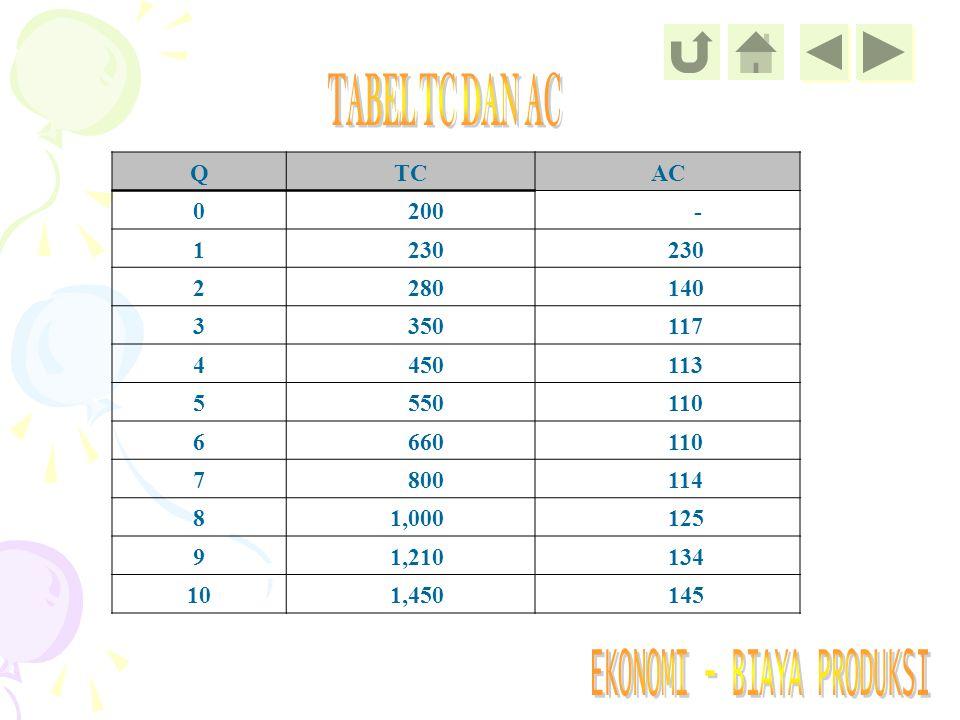 QTCAC 0 200 - 1 230 2 280 140 3 350 117 4 450 113 5 550 110 6 660 110 7 800 114 8 1,000 125 9 1,210 134 10 1,450 145