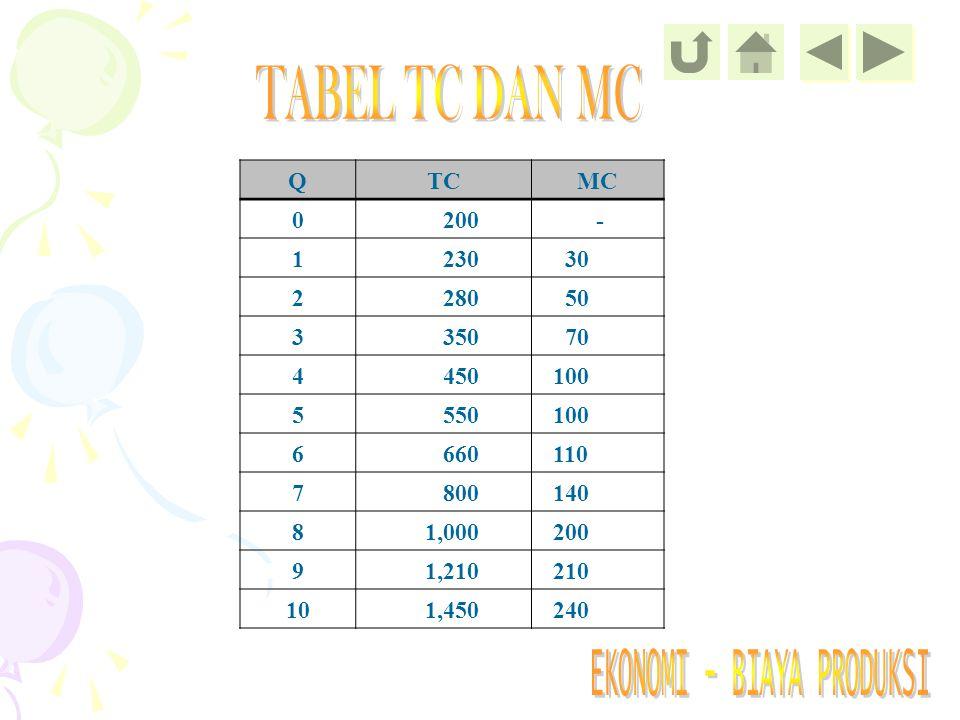 QTCMC 0 200 - 1 230 30 2 280 50 3 350 70 4 450 100 5 550 100 6 660 110 7 800 140 8 1,000 200 9 1,210 210 10 1,450 240