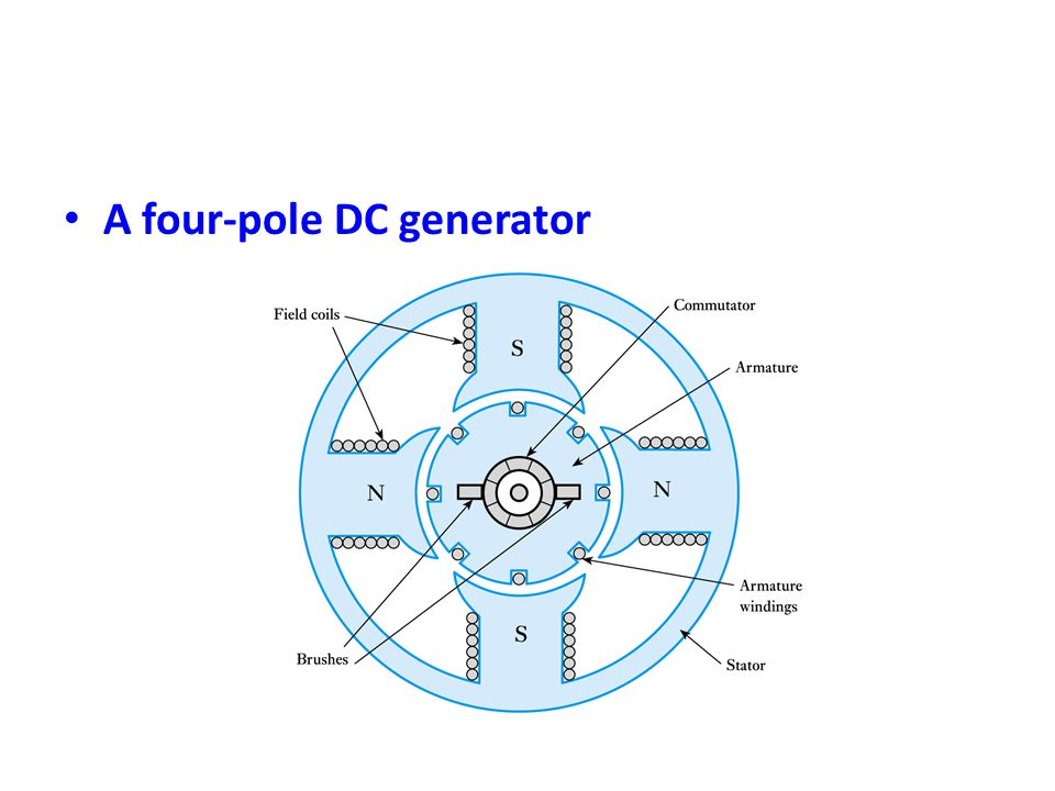 • A four-pole DC generator