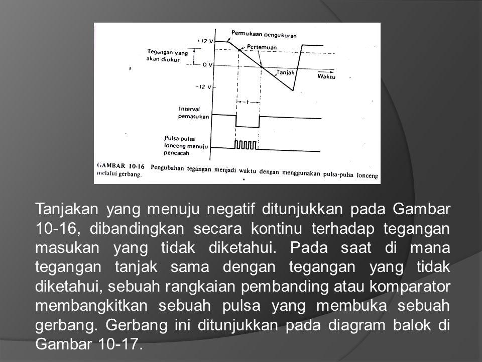 Tanjakan yang menuju negatif ditunjukkan pada Gambar 10-16, dibandingkan secara kontinu terhadap tegangan masukan yang tidak diketahui. Pada saat di m