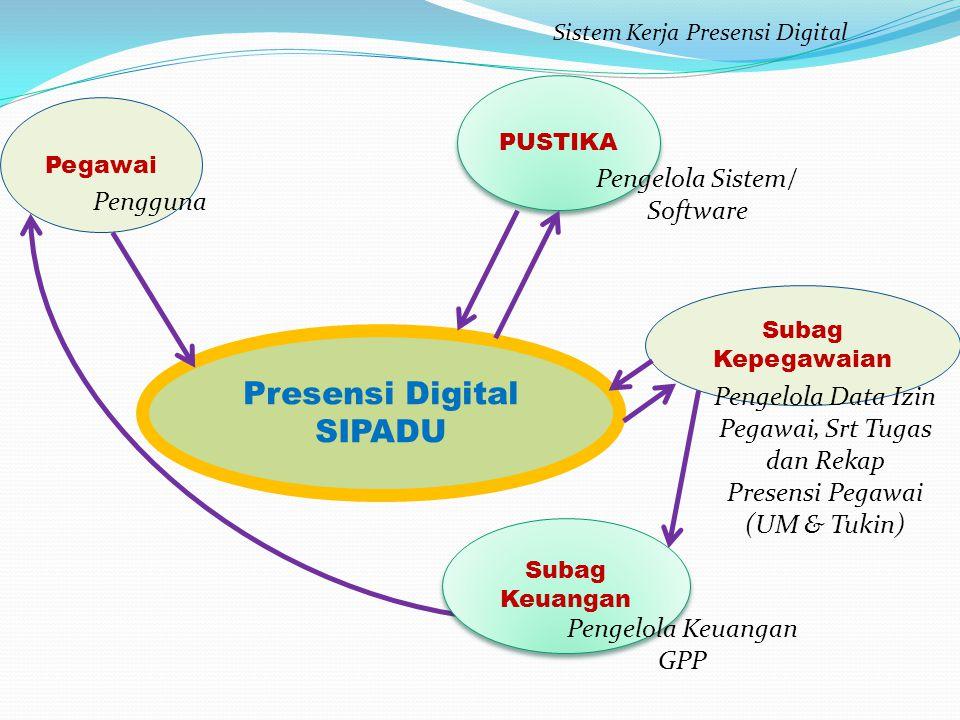 Presensi Digital SIPADU Subag Kepegawaian Sistem Kerja Presensi Digital Pegawai Pengguna Pengelola Data Izin Pegawai, Srt Tugas dan Rekap Presensi Peg