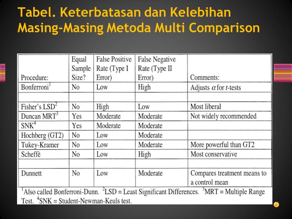Tabel. Keterbatasan dan Kelebihan Masing-Masing Metoda Multi Comparison