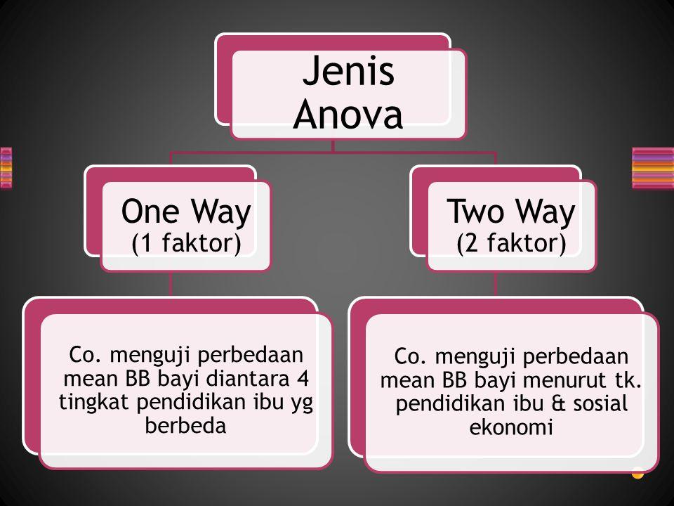 Jenis Anova One Way (1 faktor) Co. menguji perbedaan mean BB bayi diantara 4 tingkat pendidikan ibu yg berbeda Two Way (2 faktor) Co. menguji perbedaa