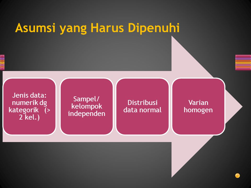 Asumsi yang Harus Dipenuhi Jenis data: numerik dg kategorik (> 2 kel.) Sampel/ kelompok independen Distribusi data normal Varian homogen