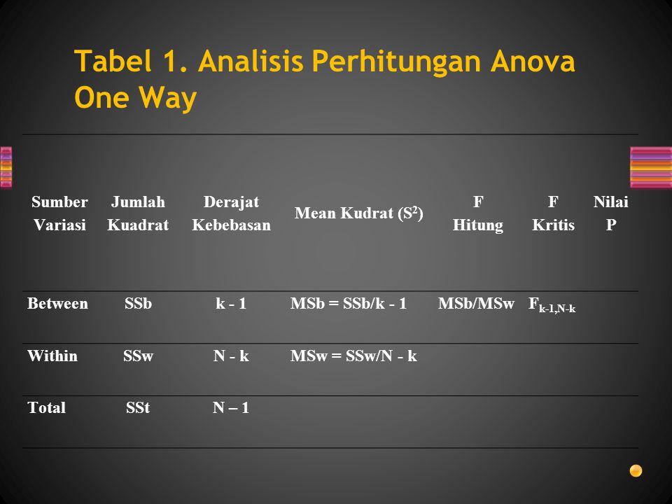 Tabel 1. Analisis Perhitungan Anova One Way Sumber Variasi Jumlah Kuadrat Derajat Kebebasan Mean Kudrat (S 2 ) F Hitung F Kritis Nilai P BetweenSSbk -