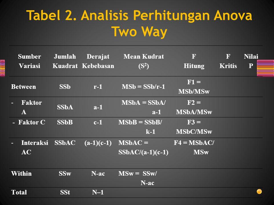 Sumber Variasi Jumlah Kuadrat Derajat Kebebasan Mean Kudrat (S 2 ) F Hitung F Kritis Nilai P BetweenSSbr-1MSb = SSb/r-1 F1 = MSb/MSw -Faktor A SSbAa-1 MSbA = SSbA/ a-1 F2 = MSbA/MSw - Faktor CSSbBc-1 MSbB = SSbB/ k-1 F3 = MSbC/MSw -Interaksi AC SSbAC(a-1)(c-1) MSbAC = SSbAC/(a-1)(c-1) F4 = MSbAC/ MSw WithinSSwN-ac MSw = SSw/ N-ac TotalSStN–1 Tabel 2.