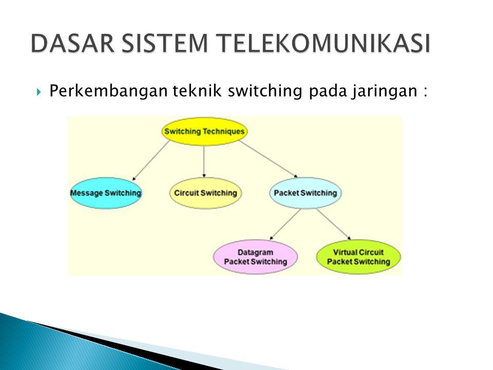 Perkembangan teknik switching pada jaringan :