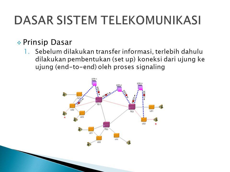  Prinsip Dasar 1.Sebelum dilakukan transfer informasi, terlebih dahulu dilakukan pembentukan (set up) koneksi dari ujung ke ujung (end-to-end) oleh p