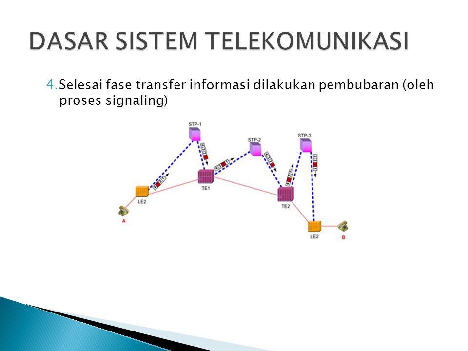 4.Selesai fase transfer informasi dilakukan pembubaran (oleh proses signaling)
