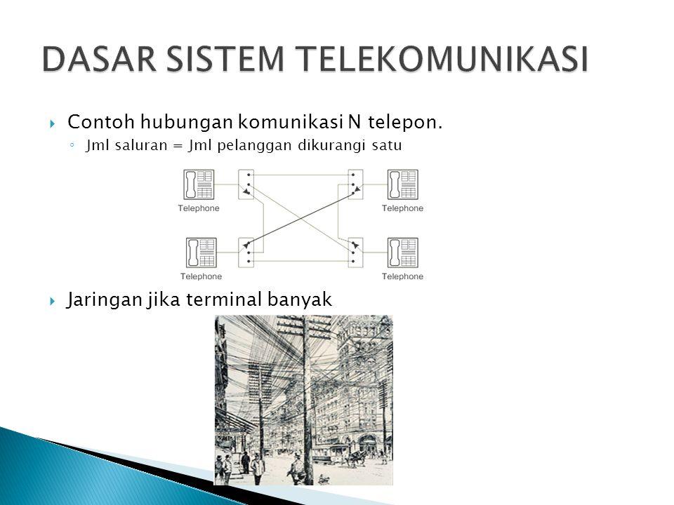  Contoh hubungan komunikasi N telepon. ◦ Jml saluran = Jml pelanggan dikurangi satu  Jaringan jika terminal banyak