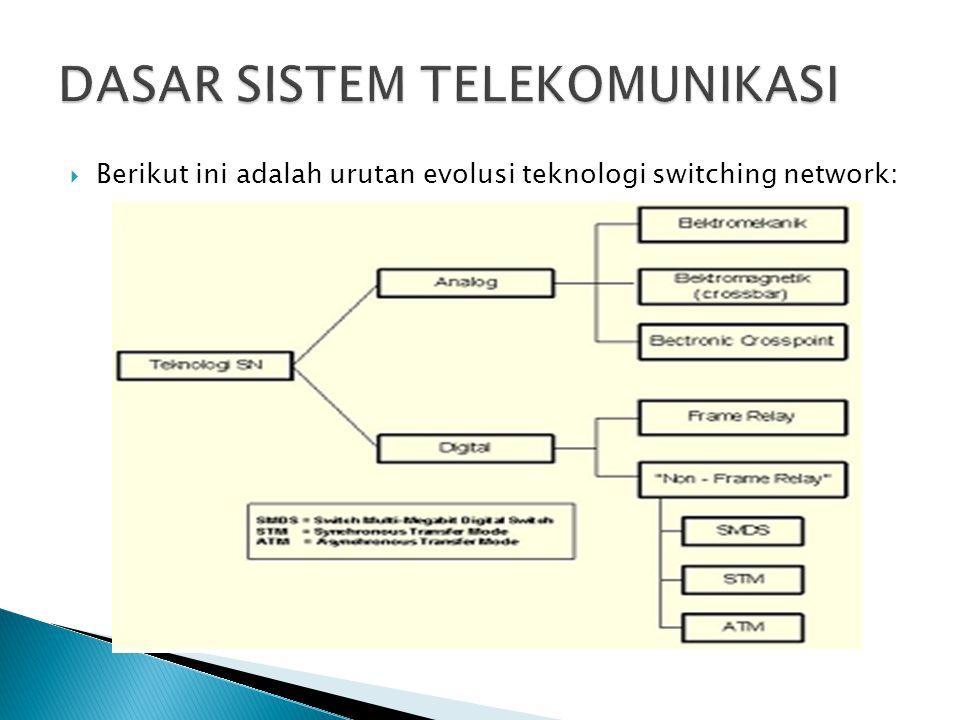  Berikut ini adalah urutan evolusi teknologi switching network: