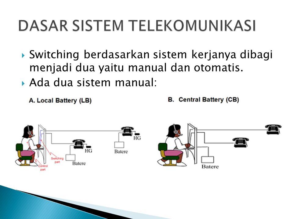 Switching berdasarkan sistem kerjanya dibagi menjadi dua yaitu manual dan otomatis.  Ada dua sistem manual: