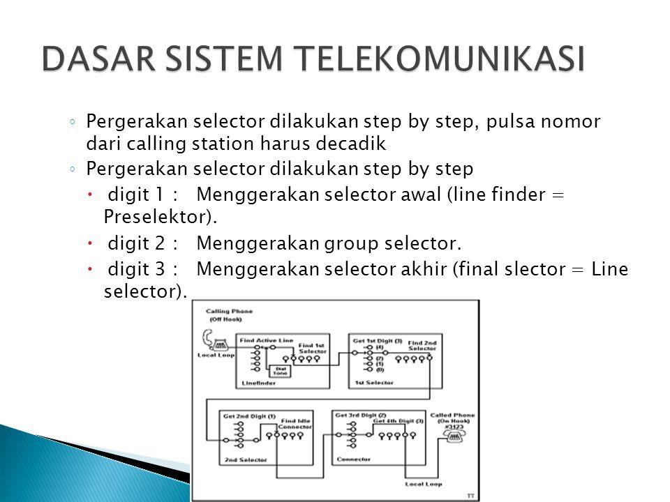 ◦ Pergerakan selector dilakukan step by step, pulsa nomor dari calling station harus decadik ◦ Pergerakan selector dilakukan step by step  digit 1 :