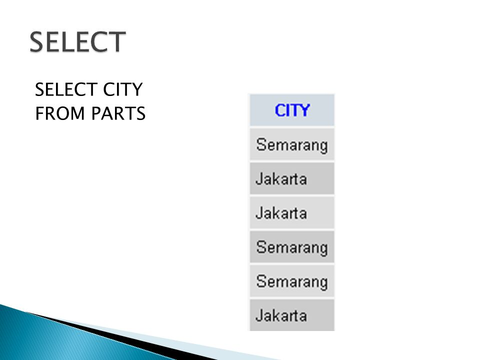 SELECT CITY FROM PARTS