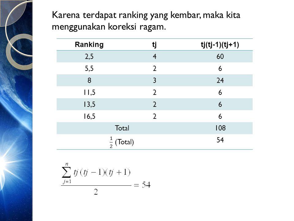 Karena terdapat ranking yang kembar, maka kita menggunakan koreksi ragam. Rankingtjtj(tj-1)(tj+1) 2,5460 5,526 8324 11,526 13,526 16,526 Total108 54