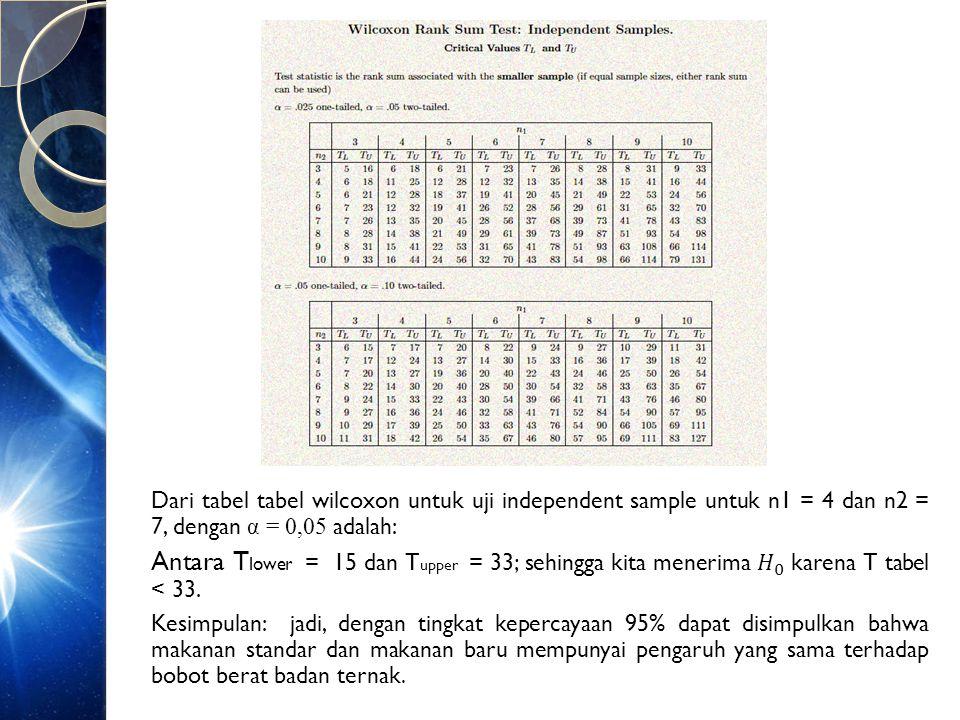 Contoh sampel besar ( n2>n1>10 )