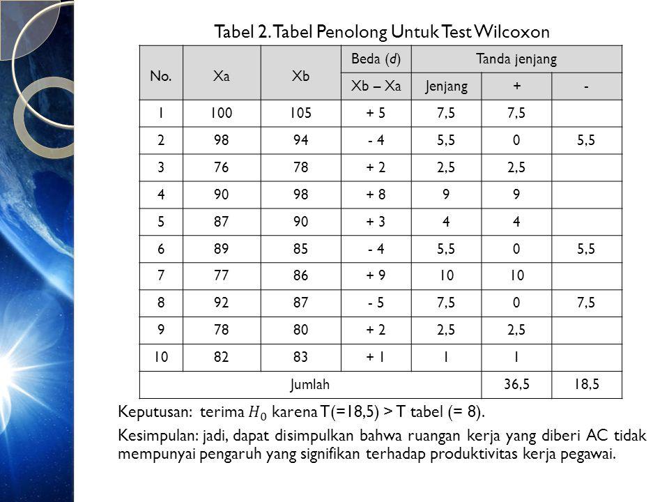 Uji Wilcoxon sampel besar (N>25) Untuk sampel besar, maka distribusinya akan mendekati distribusi normal.