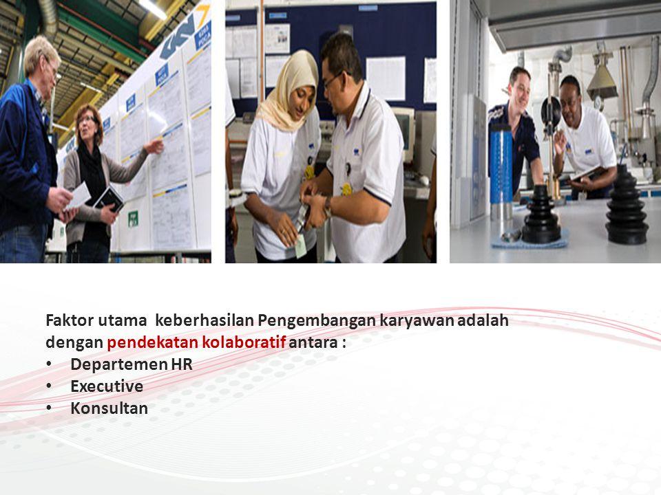 A-42 Management SDM A-42 Faktor utama keberhasilan Pengembangan karyawan adalah dengan pendekatan kolaboratif antara : •D•Departemen HR •E•Executive •K•Konsultan