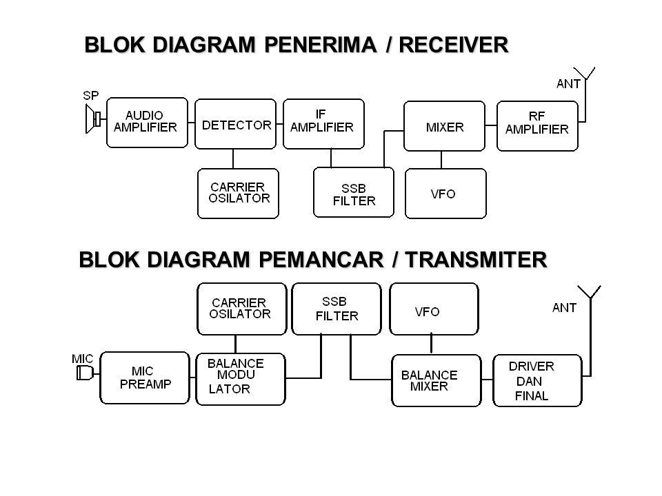 BLOK DIAGRAM PENERIMA / RECEIVER BLOK DIAGRAM PEMANCAR / TRANSMITER