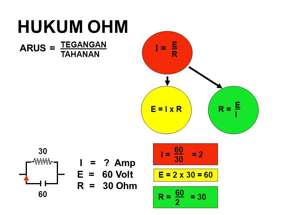 HUKUM OHM ARUS = I = TEGANGAN E TAHANAN R E = I x RR = EIEI I = ? Amp E = 60 Volt R = 30 Ohm 30 60 E = 2 x 30 = 60 I = = 2 60 30 R = = 30 60 2