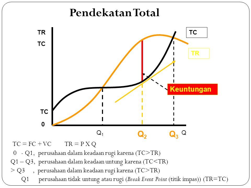 TC = FC + VC TR = P X Q 0 - Q1, perusahaan dalam keadaan rugi karena (TC>TR) Q1 – Q3, perusahaan dalam keadaan untung karena (TC<TR) > Q3, perusahaan