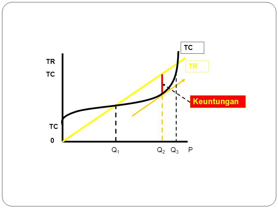 TC TR TC Q 2 0 TR TC Q 1 P Q 3 Keuntungan