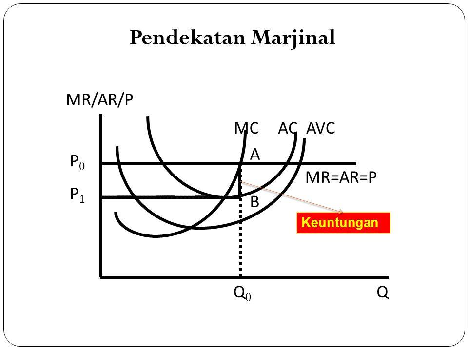 MR/AR/P MR=AR=P AVCACMC P0P0 A B P1P1 Q Q0Q0 Keuntungan Pendekatan Marjinal