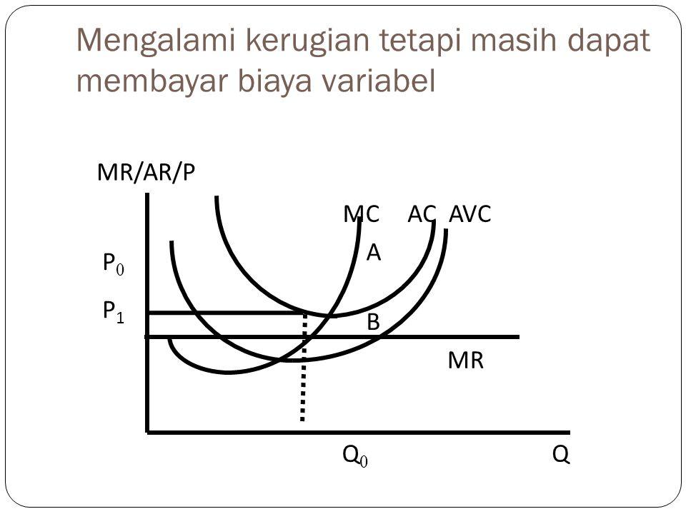 Mengalami kerugian tetapi masih dapat membayar biaya variabel MR/AR/P MR AVCACMC P0P0 A B P1P1 Q Q0Q0