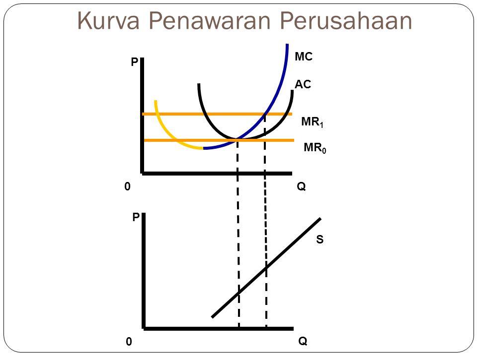P MR 1 Q 0 AC MC MR 0 P Q 0 S Kurva Penawaran Perusahaan