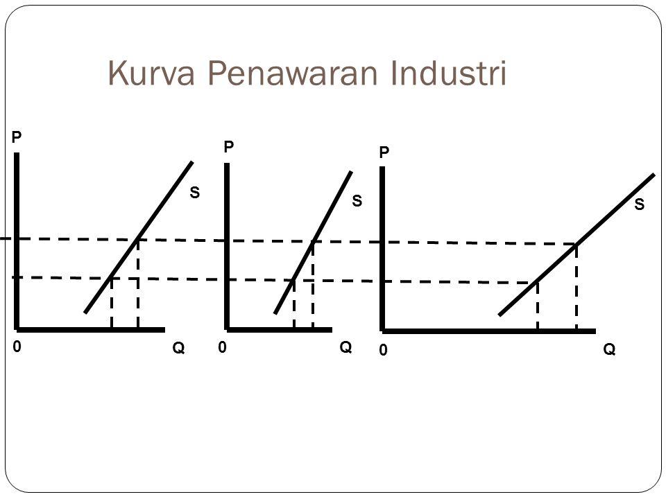 P Q 0 S P Q 0 S P Q 0 S Kurva Penawaran Industri