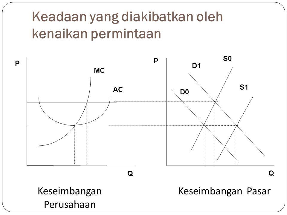 Keadaan yang diakibatkan oleh kenaikan permintaan Keseimbangan PasarKeseimbangan Perusahaan MC AC S1 S0 D1 D0 P P Q Q