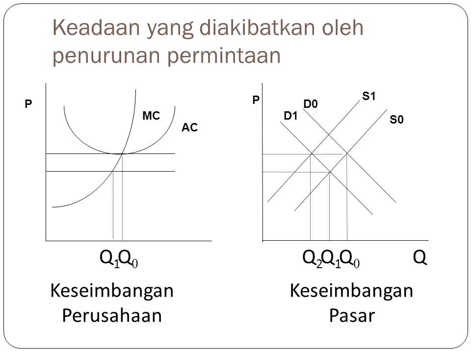 Keadaan yang diakibatkan oleh penurunan permintaan Q1Q1 Q0Q0 Q2Q2 Q1Q1 QQ0Q0 Keseimbangan Pasar Keseimbangan Perusahaan MC AC S1 S0 D1 D0P P