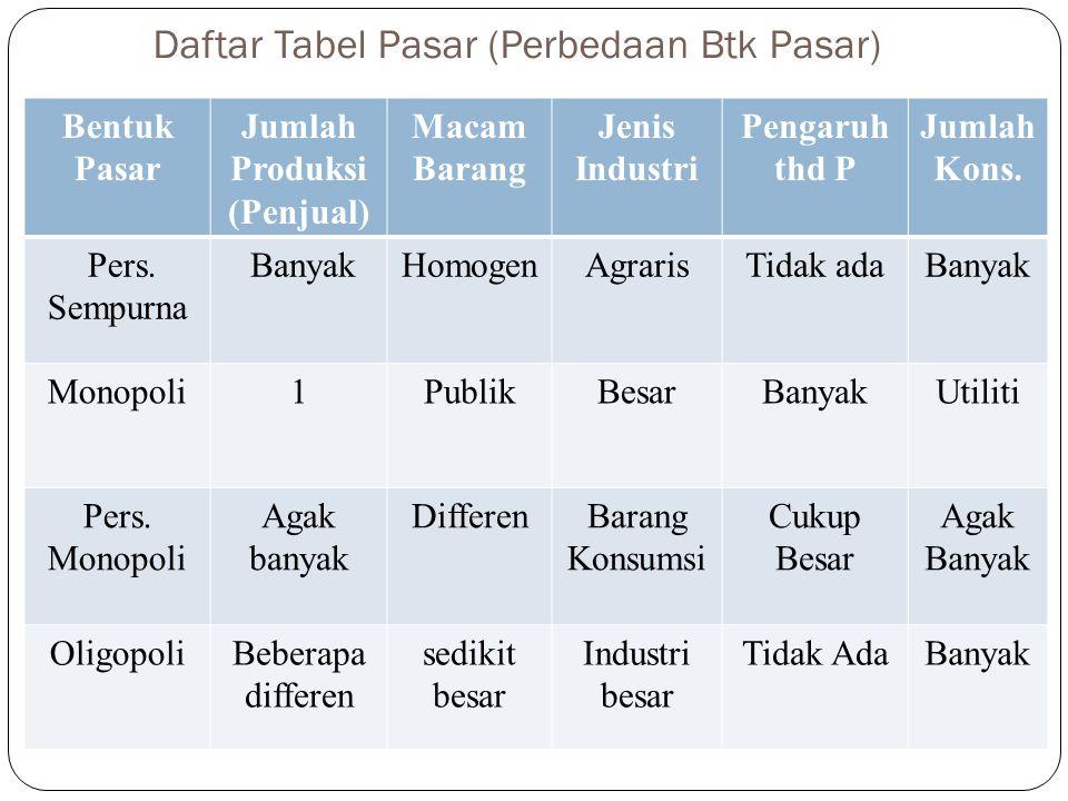 Daftar Tabel Pasar (Perbedaan Btk Pasar) Bentuk Pasar Jumlah Produksi (Penjual) Macam Barang Jenis Industri Pengaruh thd P Jumlah Kons. Pers. Sempurna