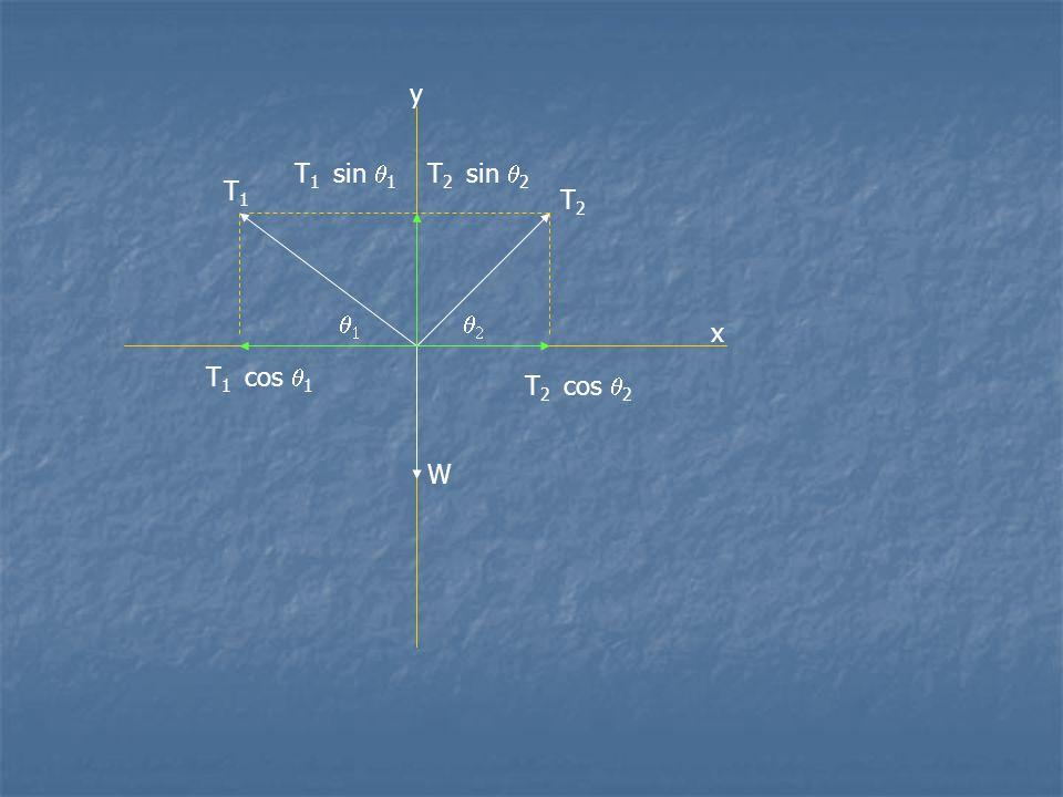 y x T1T1 T2T2 W   T 2 cos  2 T 2 sin  2 T 1 sin  1 T 1 cos  1