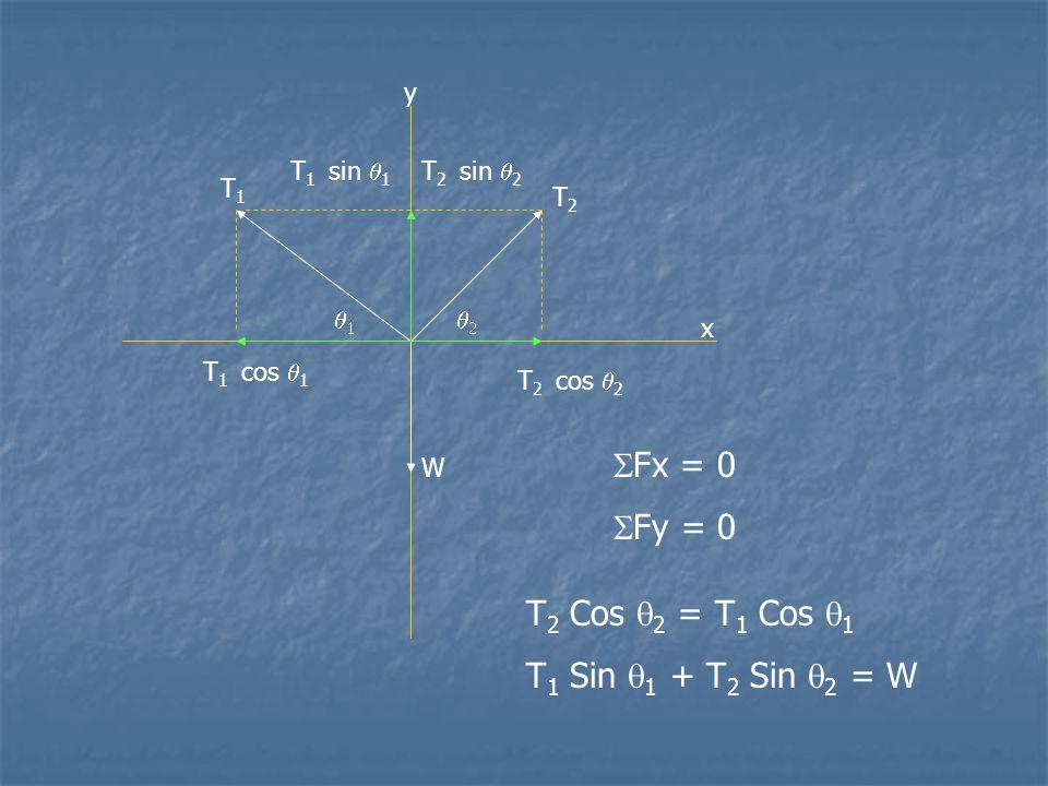 y x T1T1 T2T2 W   T 2 cos  2 T 2 sin  2 T 1 sin  1 T 1 cos  1  Fx = 0  Fy = 0 T 2 Cos  2 = T 1 Cos  1 T 1 Sin  1 + T 2 Sin  2 = W