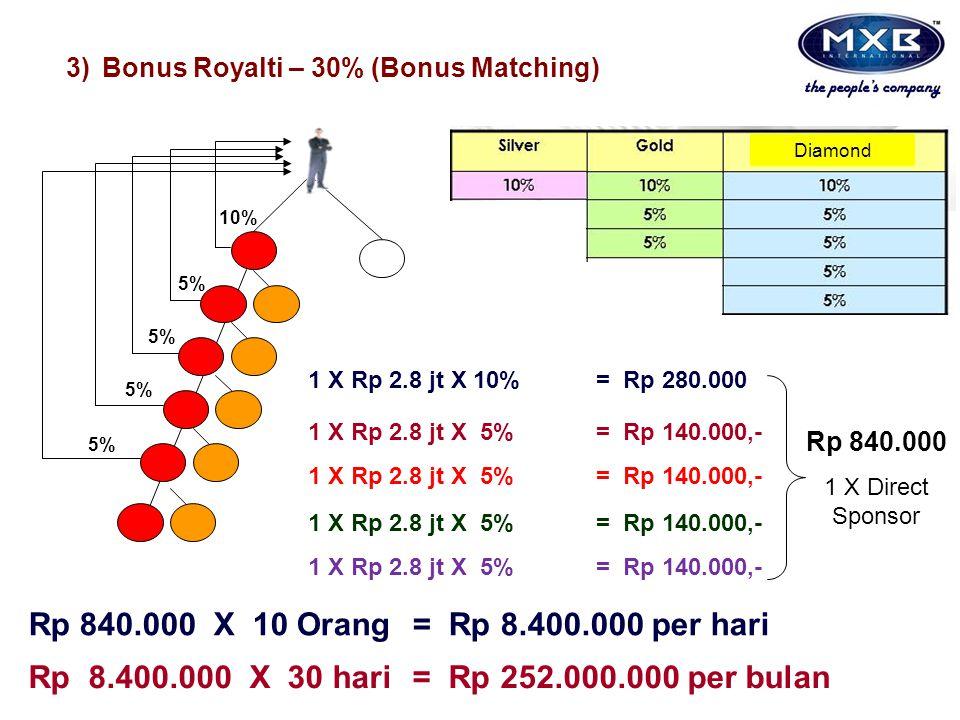 5% 3)Bonus Royalti – 30% (Bonus Matching) 10% 5% 1 X Rp 2.8 jt X 10%= Rp 280.000 1 X Rp 2.8 jt X 5%= Rp 140.000,- Rp 840.000 1 X Direct Sponsor Rp 840.000 X 10 Orang= Rp 8.400.000 per hari Rp 8.400.000 X 30 hari = Rp 252.000.000 per bulan Diamond