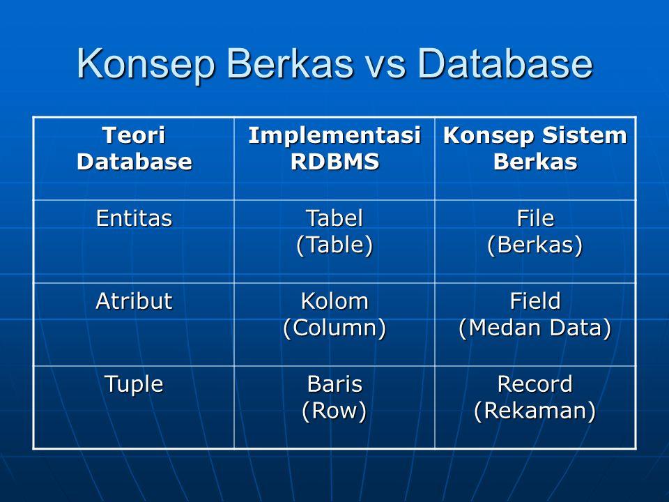 Konsep Berkas vs Database Teori Database Implementasi RDBMS Konsep Sistem Berkas Entitas Tabel (Table) File (Berkas) Atribut Kolom (Column) Field (Med