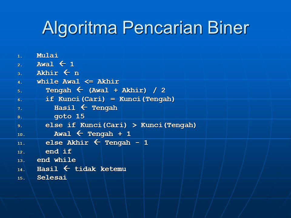 Algoritma Pencarian Biner 1. Mulai 2. Awal  1 3. Akhir  n 4. while Awal <= Akhir 5. Tengah  (Awal + Akhir) / 2 6. if Kunci(Cari) = Kunci(Tengah) 7.