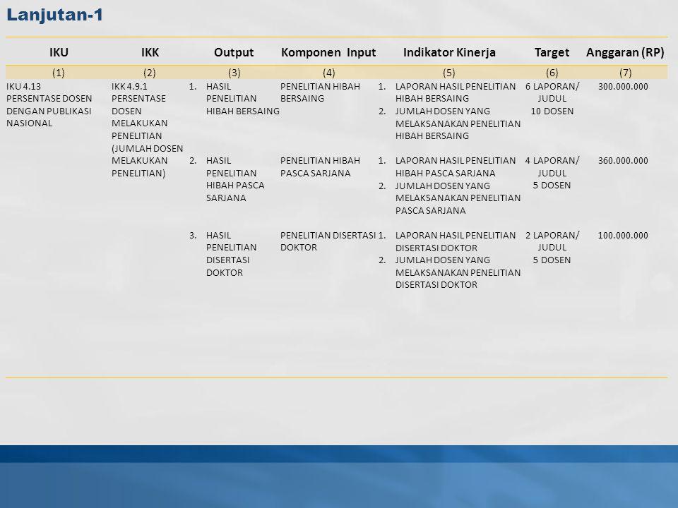 IKUIKKOutputKomponen InputIndikator KinerjaTargetAnggaran (RP) (1)(2)(3)(4)(5)(6)(7) IKU 4.13 PERSENTASE DOSEN DENGAN PUBLIKASI NASIONAL IKK 4.9.1 PERSENTASE DOSEN MELAKUKAN PENELITIAN (JUMLAH DOSEN MELAKUKAN PENELITIAN) 1.HASIL PENELITIAN HIBAH BERSAING 2.HASIL PENELITIAN HIBAH PASCA SARJANA 3.HASIL PENELITIAN DISERTASI DOKTOR PENELITIAN HIBAH BERSAING PENELITIAN HIBAH PASCA SARJANA PENELITIAN DISERTASI DOKTOR 1.LAPORAN HASIL PENELITIAN HIBAH BERSAING 2.JUMLAH DOSEN YANG MELAKSANAKAN PENELITIAN HIBAH BERSAING 1.LAPORAN HASIL PENELITIAN HIBAH PASCA SARJANA 2.JUMLAH DOSEN YANG MELAKSANAKAN PENELITIAN PASCA SARJANA 1.LAPORAN HASIL PENELITIAN DISERTASI DOKTOR 2.JUMLAH DOSEN YANG MELAKSANAKAN PENELITIAN DISERTASI DOKTOR 6 LAPORAN/ JUDUL 10 DOSEN 4 LAPORAN/ JUDUL 5 DOSEN 2 LAPORAN/ JUDUL 5 DOSEN 300.000.000 360.000.000 100.000.000 Lanjutan-1