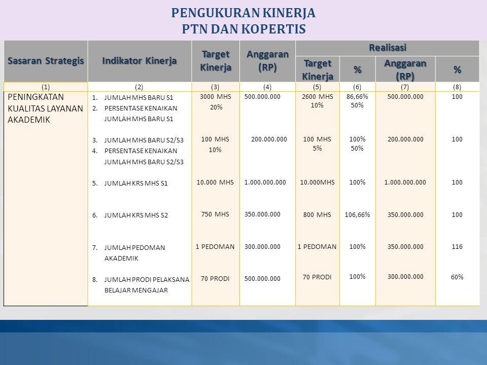 Sasaran Strategis Indikator Kinerja Target Kinerja Anggaran (RP) Realisasi Target Kinerja % Anggaran (RP) % (1)(2)(3)(4)(5)(6)(7)(8) PENINGKATAN KUALITAS LAYANAN AKADEMIK 1.JUMLAH MHS BARU S1 2.PERSENTASE KENAIKAN JUMLAH MHS BARU S1 3.JUMLAH MHS BARU S2/S3 4.PERSENTASE KENAIKAN JUMLAH MHS BARU S2/S3 5.JUMLAH KRS MHS S1 6.JUMLAH KRS MHS S2 7.JUMLAH PEDOMAN AKADEMIK 8.JUMLAH PRODI PELAKSANA BELAJAR MENGAJAR 3000 MHS 20% 100 MHS 10% 10.000 MHS 750 MHS 1 PEDOMAN 70 PRODI 500.000.000 200.000.000 1.000.000.000 350.000.000 300.000.000 500.000.000 2600 MHS 10% 100 MHS 5% 10.000MHS 800 MHS 1 PEDOMAN 70 PRODI 86,66% 50% 100% 50% 100% 106,66% 100% 500.000.000 200.000.000 1.000.000.000 350.000.000 300.000.000 100 116 60% PENGUKURAN KINERJA PTN DAN KOPERTIS