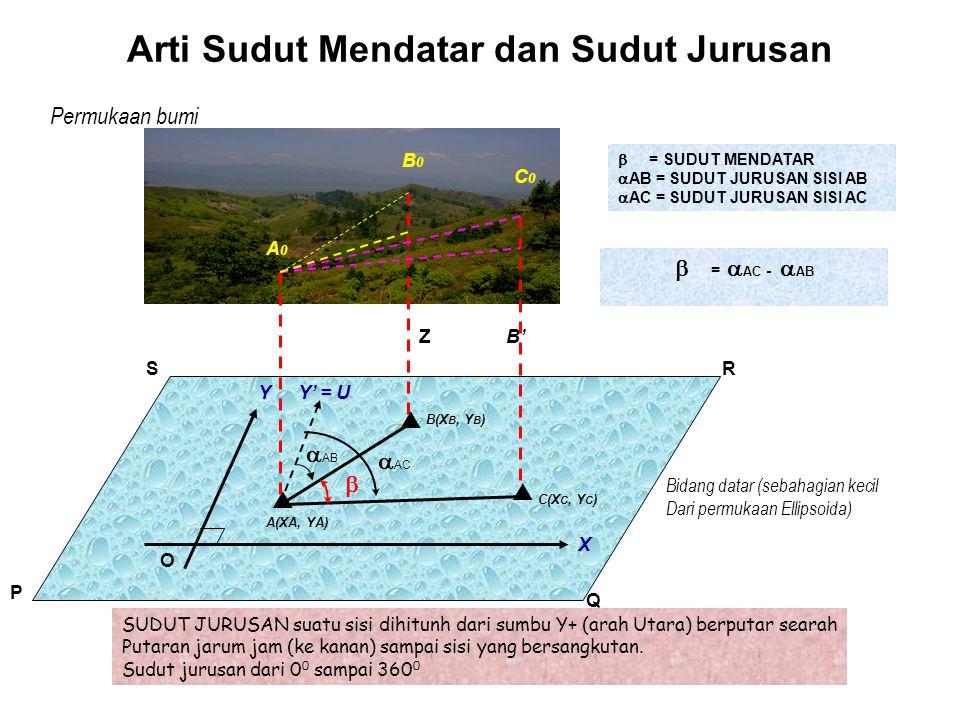 Arti Jarak Permukaan bumi O P Q RS B'Z Y X B0B0 A0A0 Bidang datar (sebahagian kecil Dari permukaan Ellipsoida)  AB = JARAK MENDATAR B'B O = BEDA TINGGI (JARAK VERTIKAL) A O B O = JARAK MIRING A(X A, Y A )  B(X B, Y B ) A 0 B' = AB = A 0 B 0 Cos  = A 0 B 0 Sin z B 0 B' = A 0 B 0 Sin  = A 0 B 0 Cos z (A 0 B 0) 2 = (AB) 2 + (B 0B') 2 