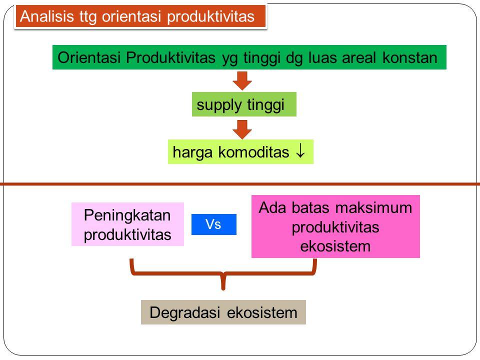 Orientasi Produktivitas yg tinggi dg luas areal konstan Analisis ttg orientasi produktivitas supply tinggi harga komoditas  Peningkatan produktivitas Vs Ada batas maksimum produktivitas ekosistem Degradasi ekosistem