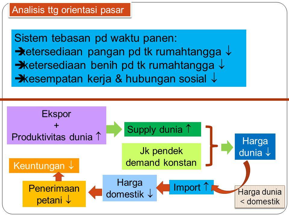 Sistem tebasan pd waktu panen:  ketersediaan pangan pd tk rumahtangga   ketersediaan benih pd tk rumahtangga   kesempatan kerja & hubungan sosial